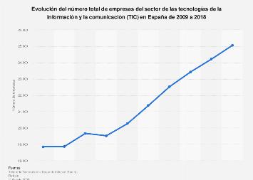 Número de empresas del sector TIC en España 2009-2017