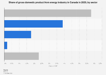 Canada's share of GDP from energy industry by sector 2015