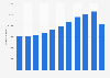 Facturación de bollería en España 2010-2015