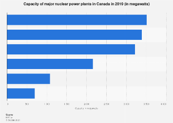 Canada's nuclear power plants' capacity 2015
