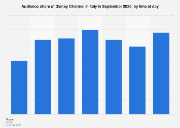 Italy: daily audience share of Disney Channel June 2016, by time of day