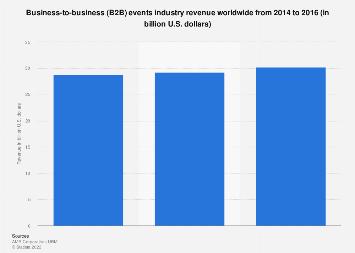 Global B2B events industry revenue 2014-2015