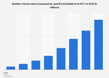 Just Eat: total number of orders 2011-2016