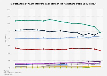 Market share of health insurance companies in the Netherlands 2007-2018