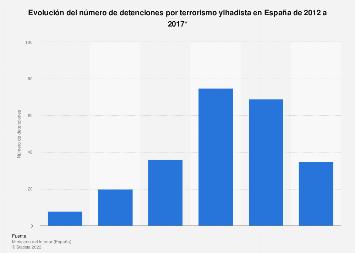 Número de detenciones por terrorismo yihadista España 2012-2017