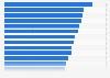 Porcentaje de turistas comunitarios que fueron de vacaciones a países de la UE 2015