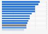 Porcentaje de turistas comunitarios que pasaron sus vacaciones fuera de la UE 2015