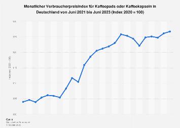 Verbraucherpreisindex für Kaffeepads oder Kaffeekapseln in Deutschland bis 2019