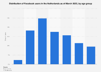 Age distribution of Facebook users in the Netherlands in 2016