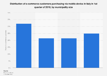 Italy: online buyers using mobile devices 2016-2017, by municipality size