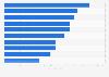 Dirigentes de banca mejor pagados del mundo 2015