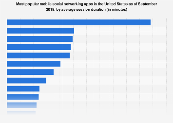 Most popular social media apps in the U.S. 2017, by session length