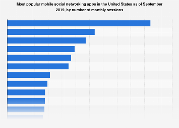 Most popular social media apps in the U.S. 2018, by monthly sessions