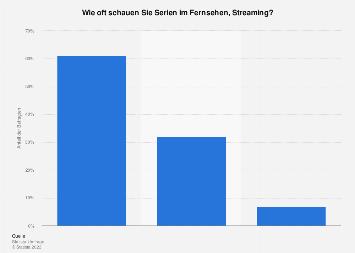 Umfrage zur Nutzungshäufigkeit von Serien im Fernsehen, Streaming in Deutschland 2016