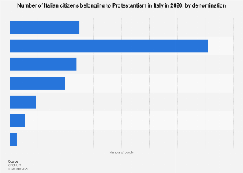 Italy: citizens belonging to Protestantism 2018