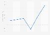 Chiffre d'affaires net réalisé par le groupe Prada 2013-2018