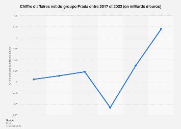 Chiffre d'affaires net réalisé par le groupe Prada 2013-2017