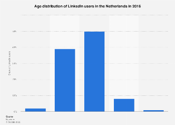 Age distribution of LinkedIn users in the Netherlands 2016