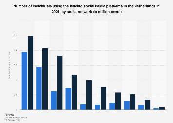 Social media penetration in the Netherlands 2019, by social network