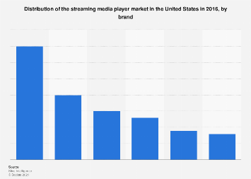 Streaming media player sales in the U.S. 2016, by brand