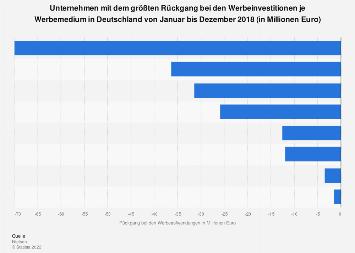 Unternehmen mit dem größten Rückgang bei den Werbeinvestitionen 2017 (nach Medien)
