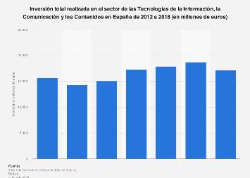 Inversión en el sector TICC en España 2012-2017