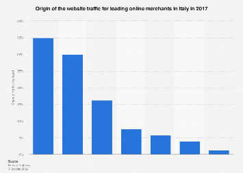 Italy: origin of the web traffic for the top online merchants 2016