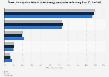Fields of occupation in biotechnology companies in Germany from 2011 to 2016