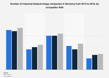 Fields of occupation in industrial biotechnology companies in Germany 2012-2016
