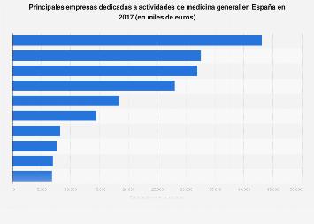 Empresas líderes en actividades de medicina general España 2017