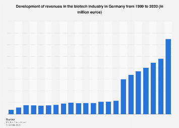 Revenue development in the German biotech industry 1999-2016