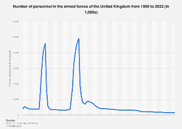 Number of personnel in UK armed forces 2012-2018