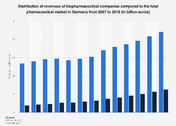 Revenues of biopharmaceutical companies in Germany from 2007 to 2017