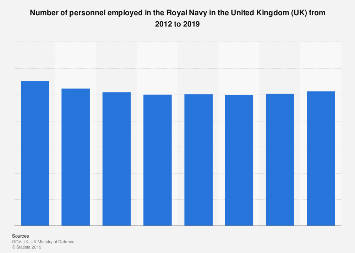 Number of personnel in the Royal Navy UK 2012-2018