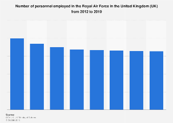 Number of personnel in the Royal Air Force in the UK 2012-2018