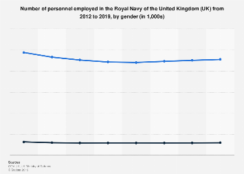 Number of personnel in the Royal Navy in the UK 2018, by gender