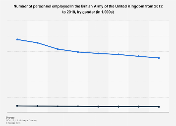 Number of personnel in the British Army in the UK 2018, by gender
