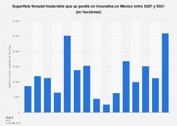 Hectáreas de superficie forestal maderable perdida en incendios México 2007-2017