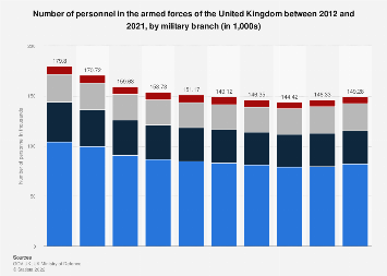 Number of UK armed forces personnel in 2018, by military branch