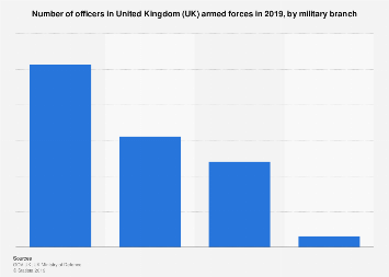 Number of UK armed forces officers in 2018, by military branch