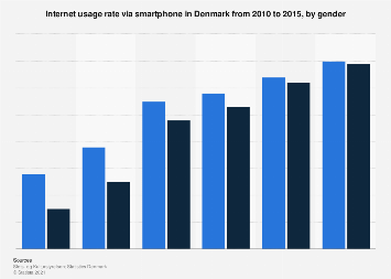 Usage of the internet via smartphone in Denmark 2010-2015, by gender