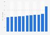Death rate in Cuba 2017