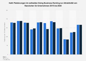 Doing Business Platzierungen von Haiti bis 2018