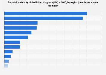 Population density of the United Kingdom (UK) 2015, by region