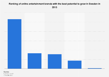Ranking of online entertainment brands with the best growth potential in Sweden 2015