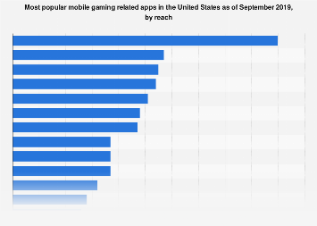 Most popular gaming apps in the U.S. 2017, by reach