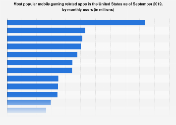 Most popular gaming apps in the U.S. 2017, by audience
