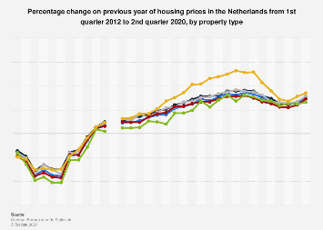 Housing prices change in the Netherlands 2015-2019, by property type
