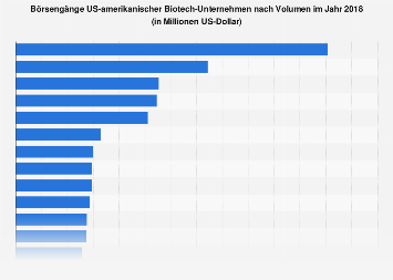 Börsengänge US-amerikanischer Biotech-Unternehmen nach Volumen 2018
