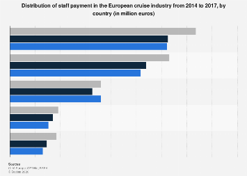 Staff payment in the cruise industry in Europe by country 2014 to 2017